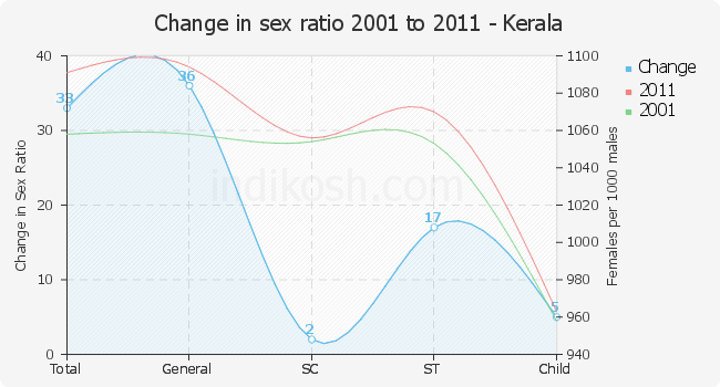 sex ratio chart kerala