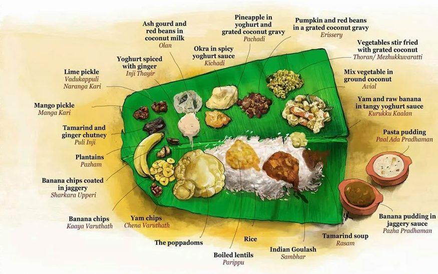 Kerala Sadhya Items